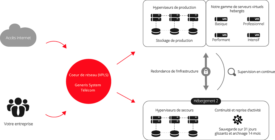 Fonctionnement Serveur virtuel hébergé professionnel Generis System